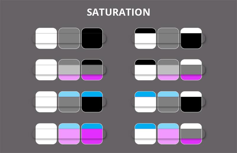 saturation mode